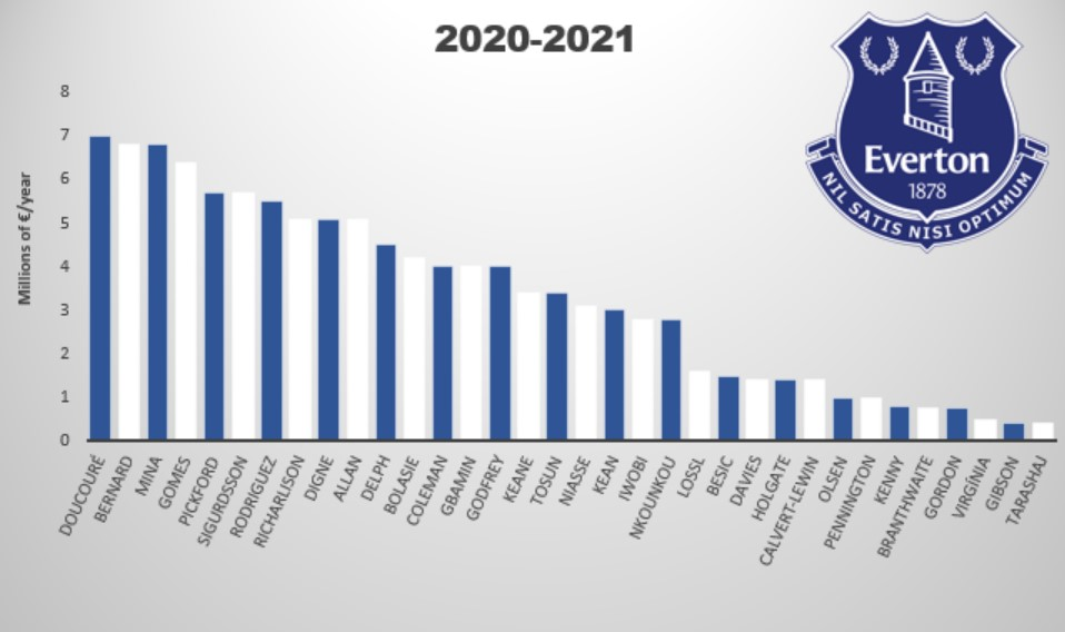 Everton Salary Overview 20-21